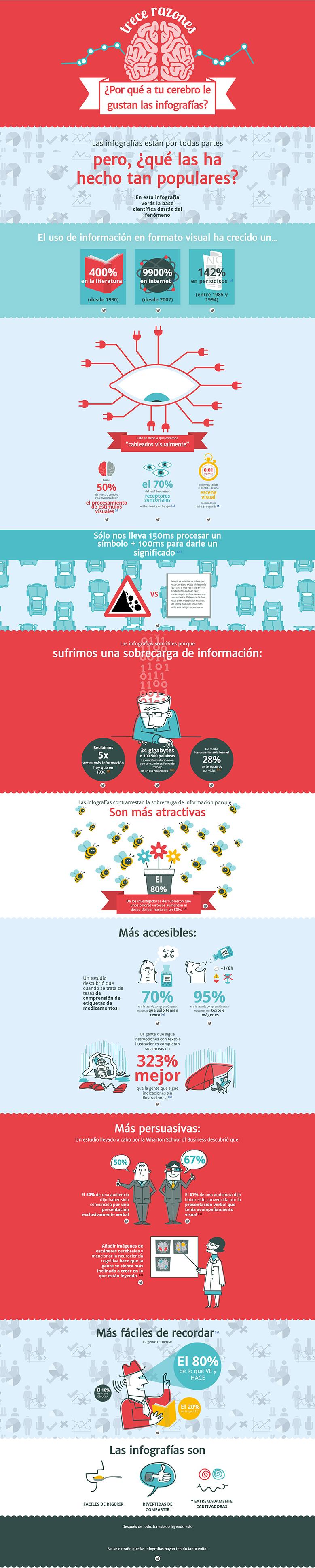 Infografía realizada por Neoman mediante herramientas para hacer infografías.